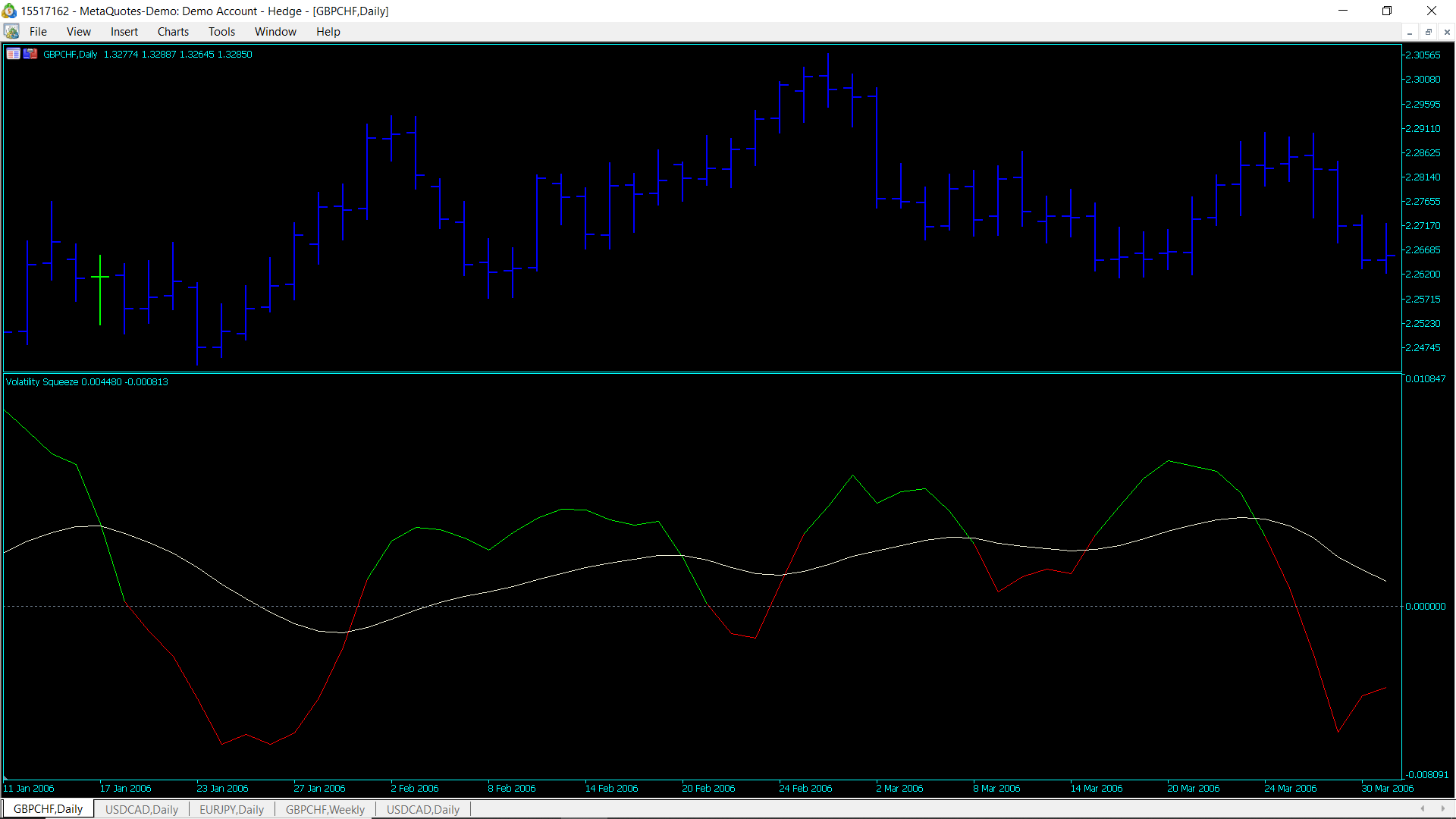 Removing the Zero doted line in indicator widow  MQL5 - MQL Discussions